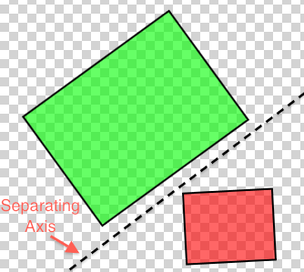 An axis separating two rectangles