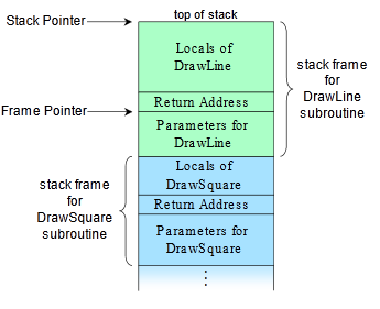 Example layout of a call stack showing stack frames and frame pointer (by R.S. Shaw)